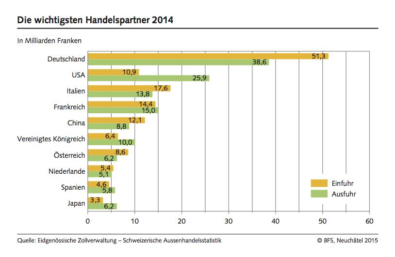 wichtigsten-handelspartner-schweiz